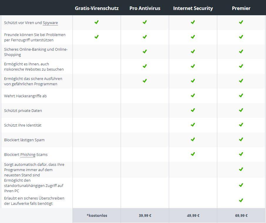 Avast: Vergleich der einzelnen Varianten