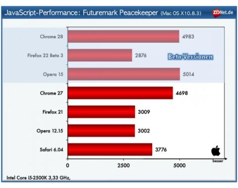 Opera Next 15: Performance und Kompatibilität auf Chrome-Niveau