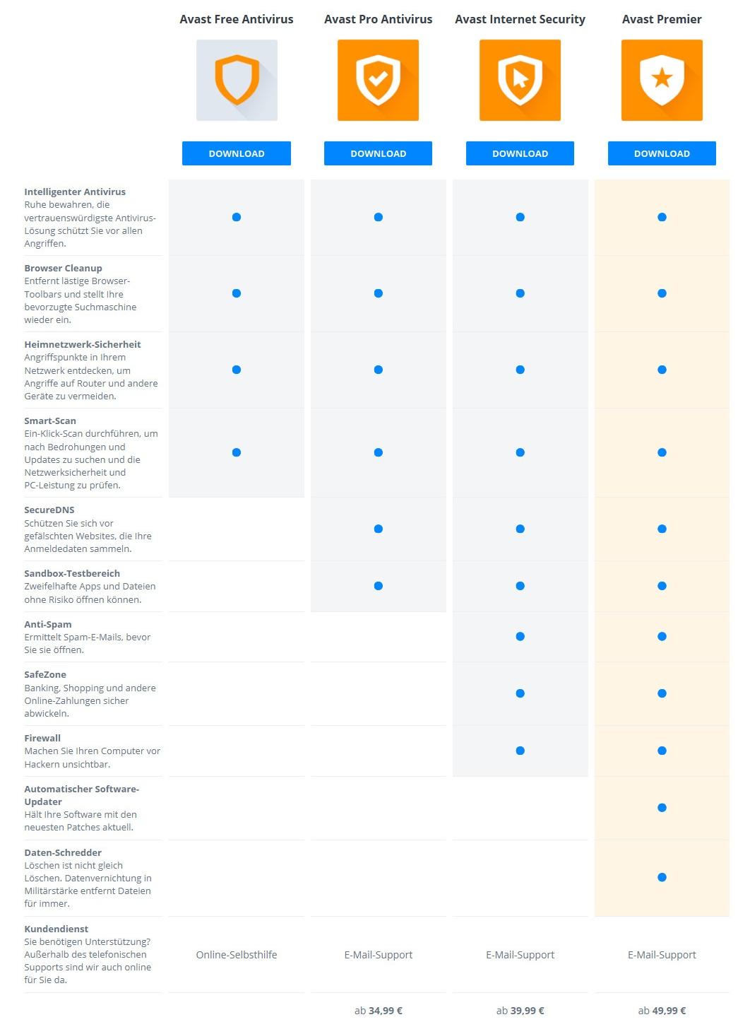 Avast 2015: Vergleich der unterschiedlichen Produkte (Screenshot: ZDNet.de)