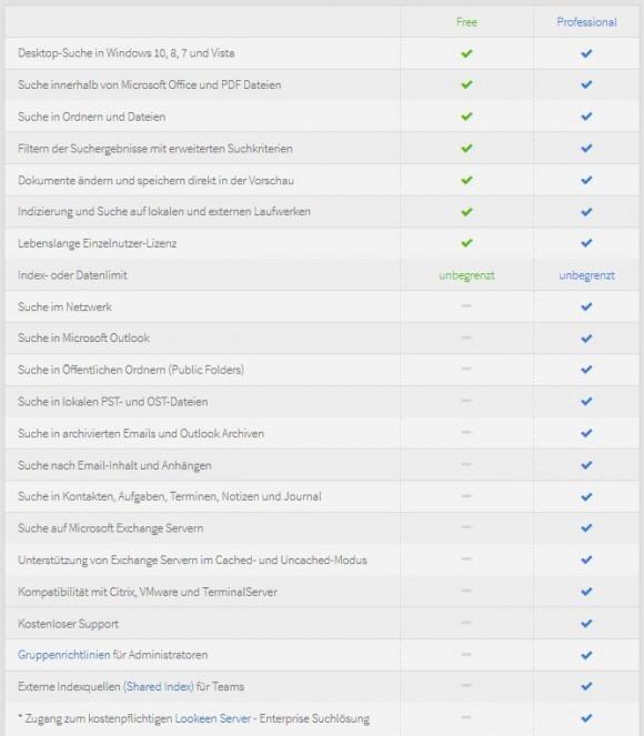 Lookeen: Feature-Vergleich (Screenshot: ZDNet.de)